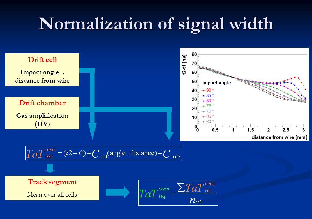 Normalization of signal width