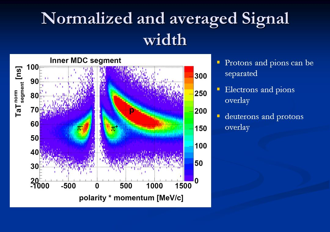 Normalized and averaged Signal width