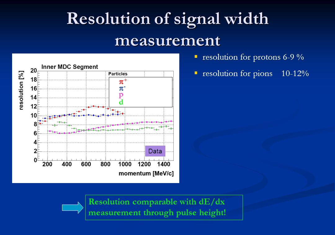 Resolution of signal width measurement