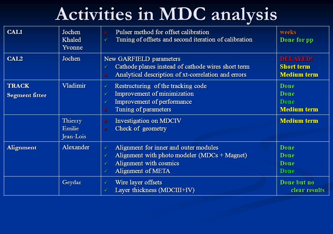 Activities in MDC analysis