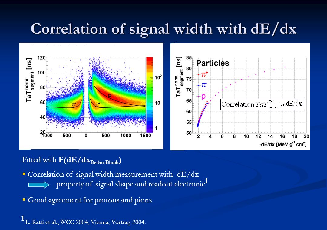 Correlation of signal width with dE/dx
