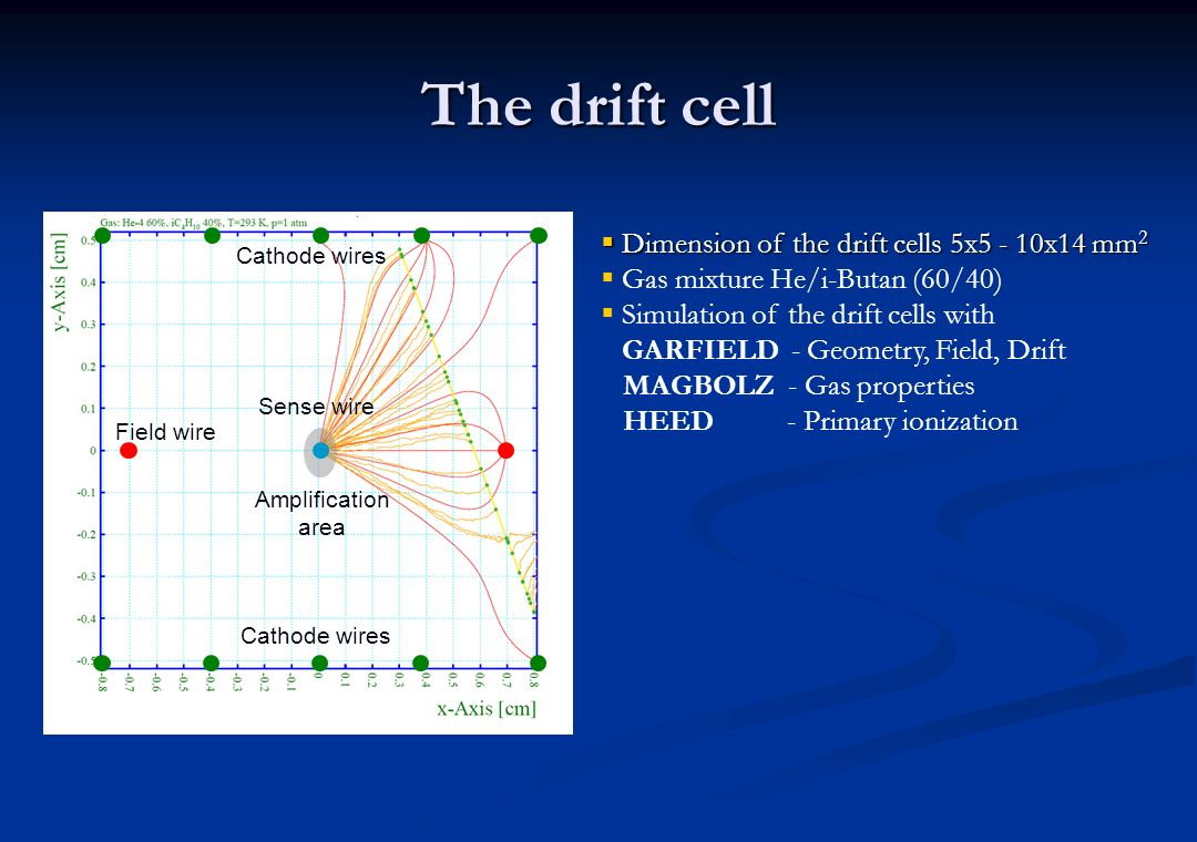 The drift cell Dimension of the drift cells 5x5 - 10x14 mm2