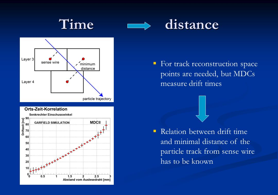 Time distance For track reconstruction space points are needed, but MDCs measure drift times.
