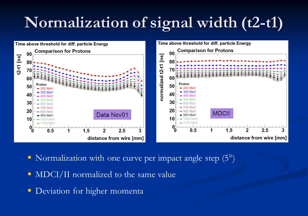 Normalization of signal width (t2-t1)