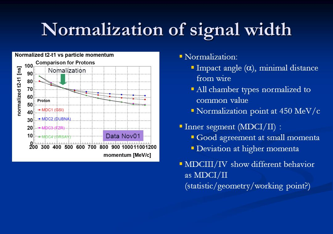Normalization of signal width