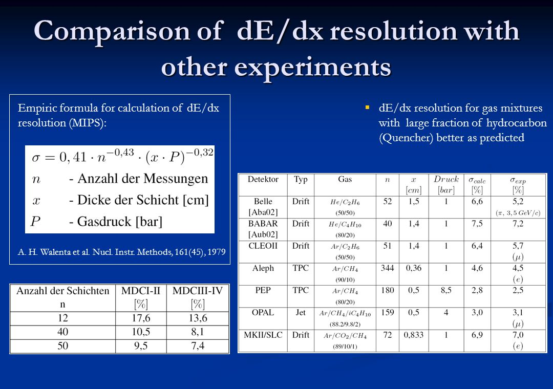 Comparison of dE/dx resolution with other experiments