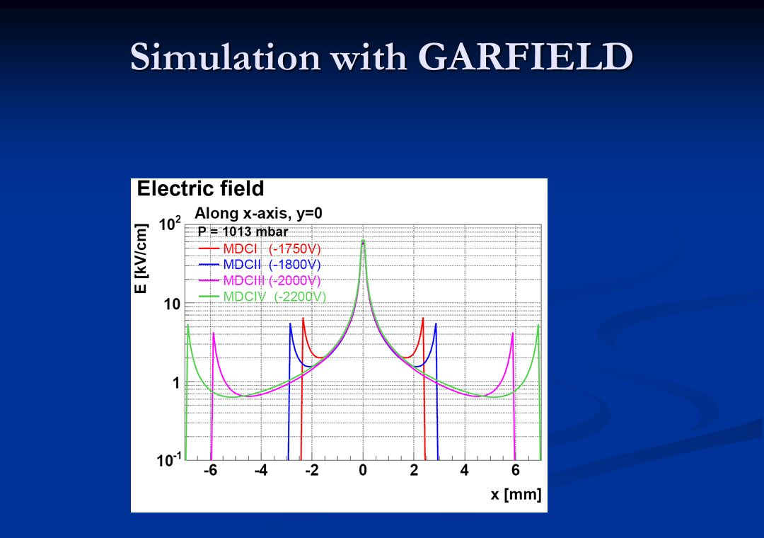 Simulation with GARFIELD