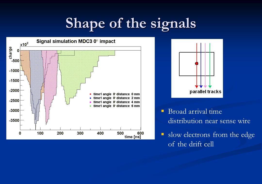 Shape of the signals Broad arrival time distribution near sense wire
