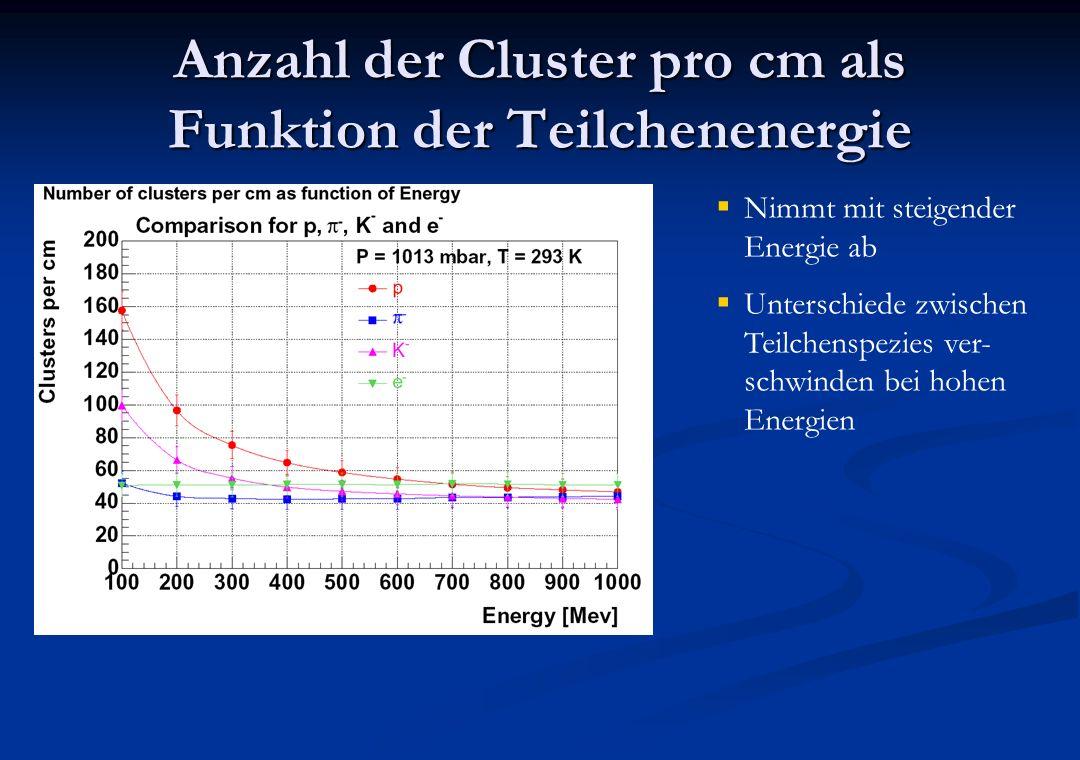 Anzahl der Cluster pro cm als Funktion der Teilchenenergie