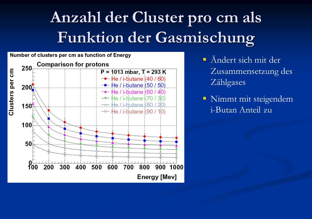 Anzahl der Cluster pro cm als Funktion der Gasmischung