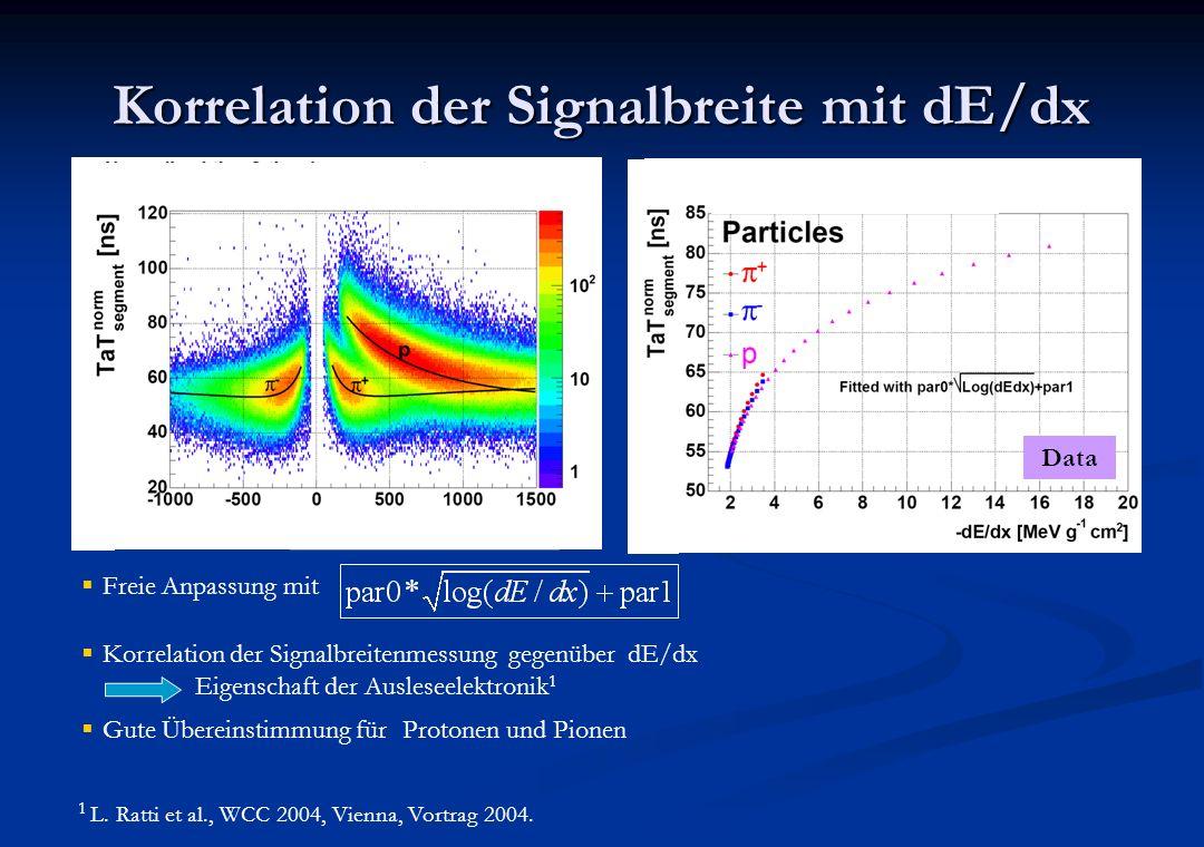 Korrelation der Signalbreite mit dE/dx