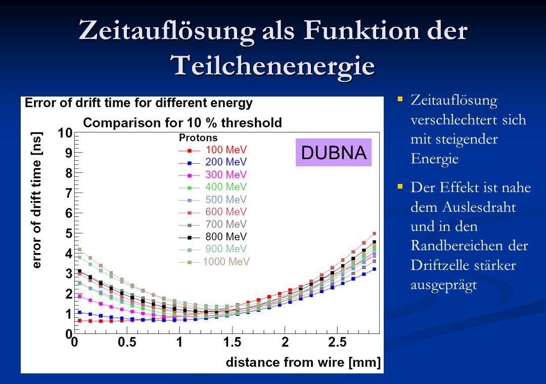 Zeitauflösung als Funktion der Teilchenenergie