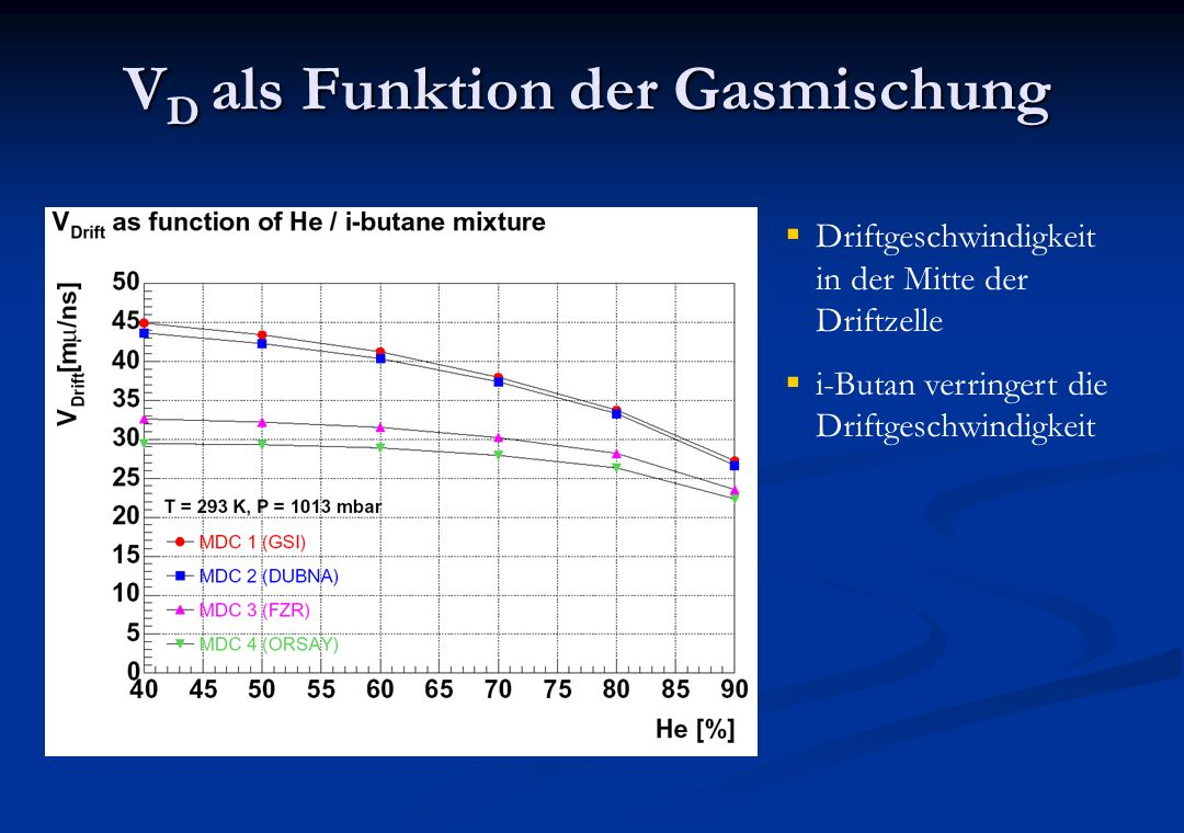 VD als Funktion der Gasmischung