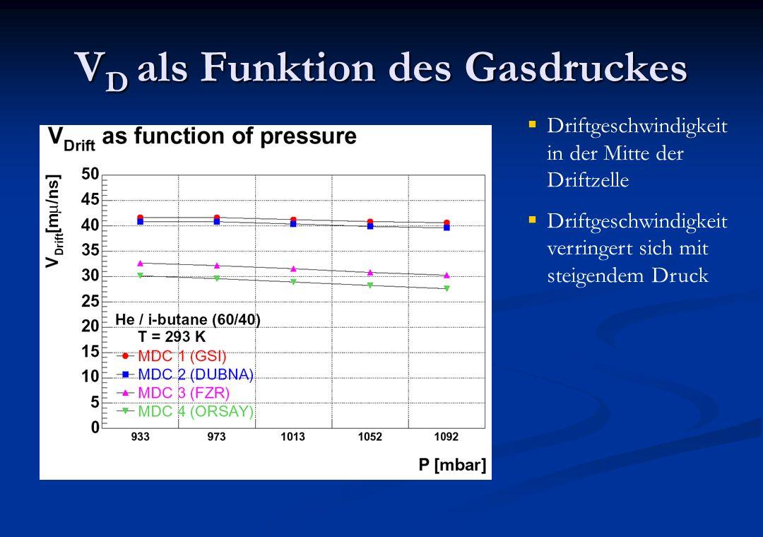 VD als Funktion des Gasdruckes