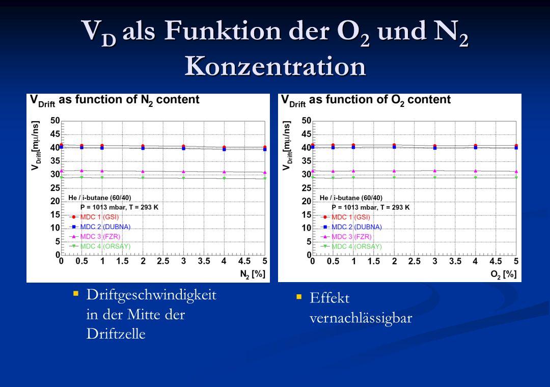 VD als Funktion der O2 und N2 Konzentration
