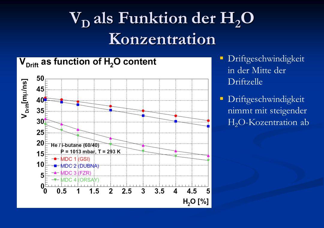 VD als Funktion der H2O Konzentration