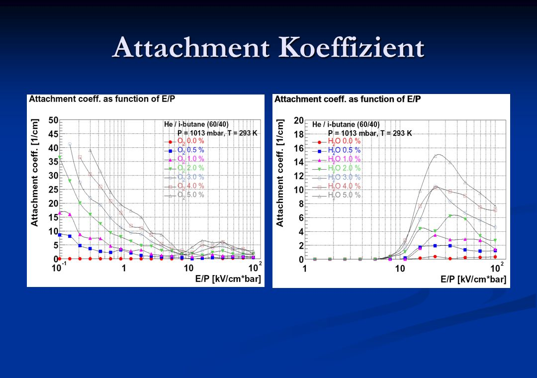 Attachment Koeffizient