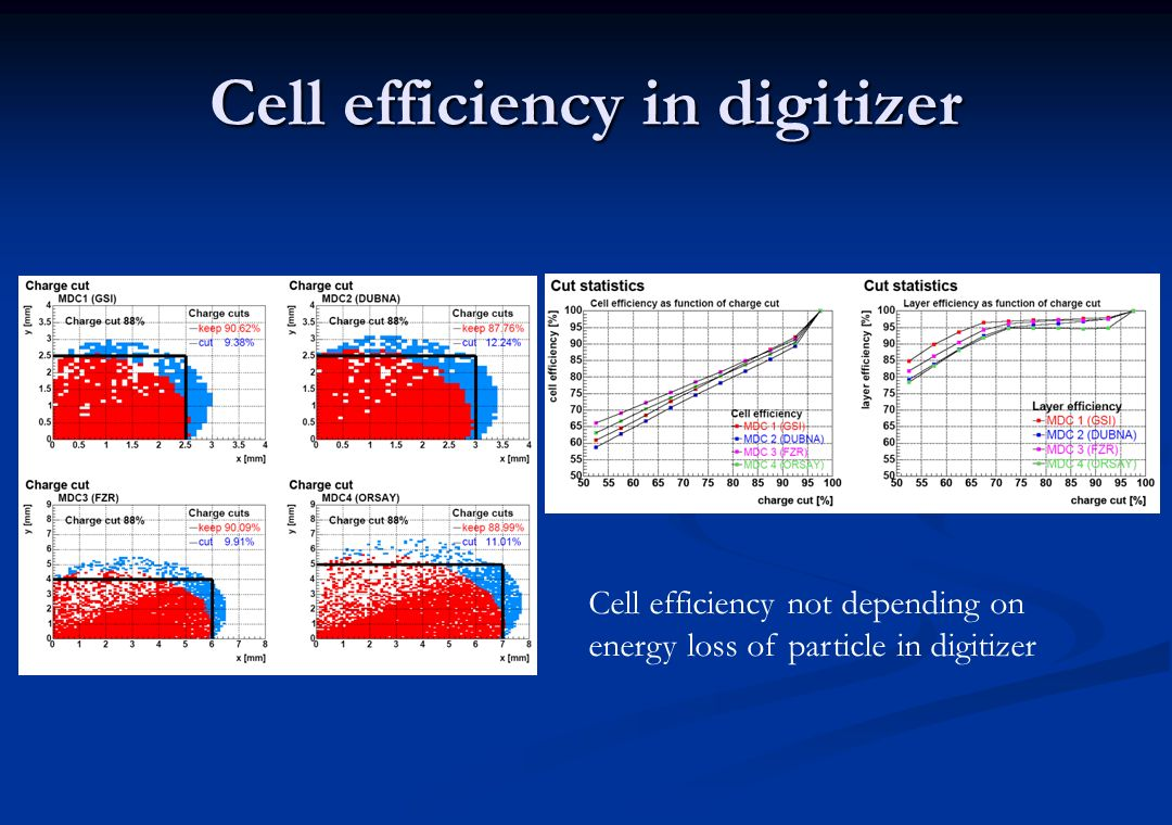 Cell efficiency in digitizer