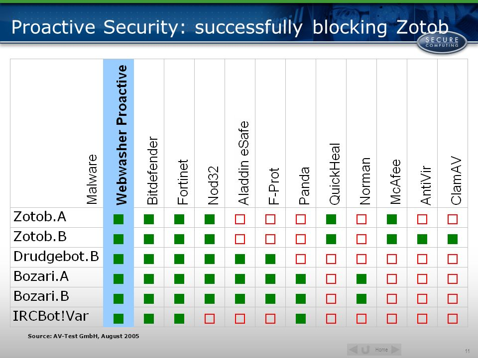 Proactive Security: successfully blocking Zotob