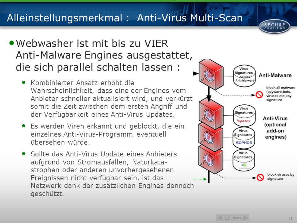 Alleinstellungsmerkmal : Anti-Virus Multi-Scan