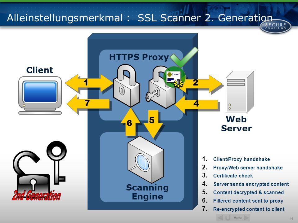 Alleinstellungsmerkmal : SSL Scanner 2. Generation