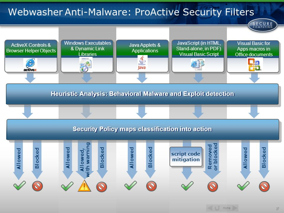 Webwasher Anti-Malware: ProActive Security Filters