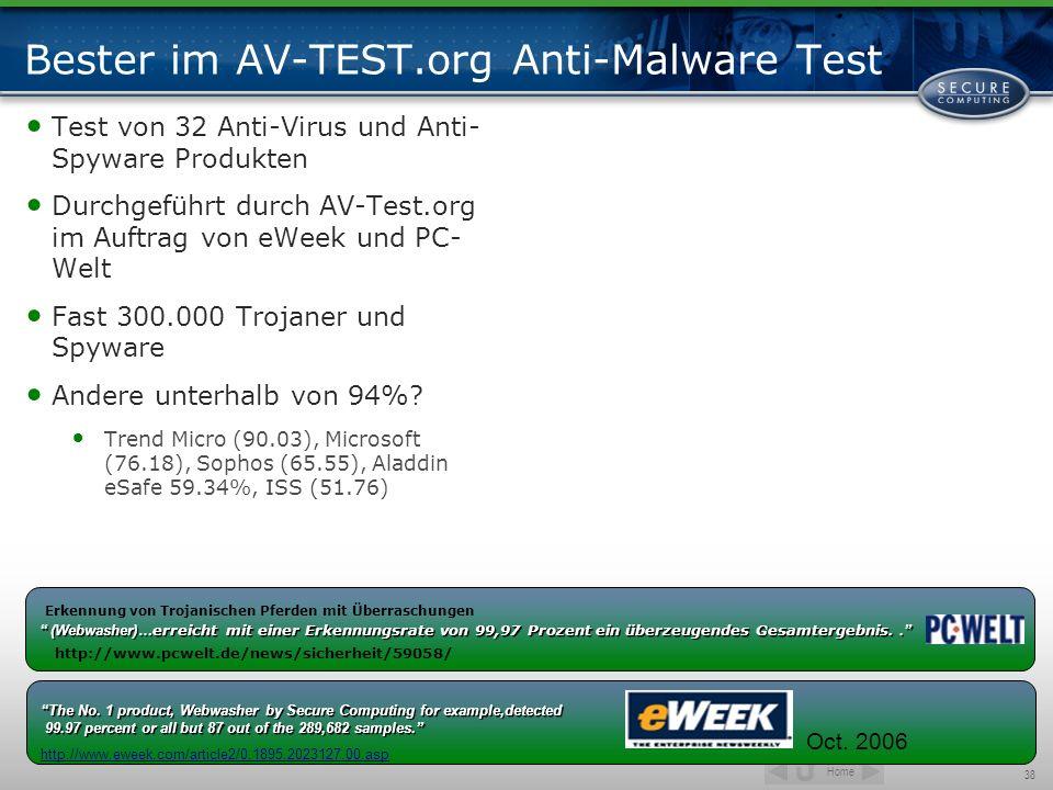Bester im AV-TEST.org Anti-Malware Test