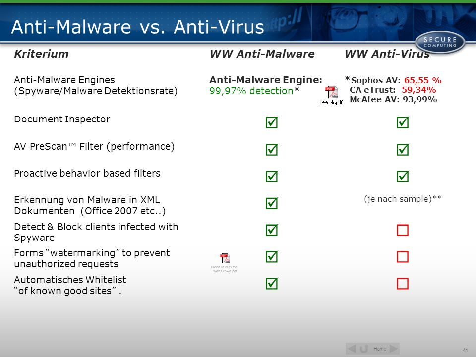 Anti-Malware vs. Anti-Virus
