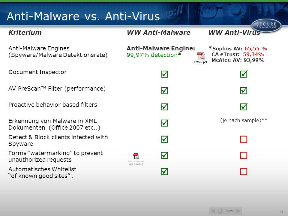 Anti-Malware vs. Anti-Virus