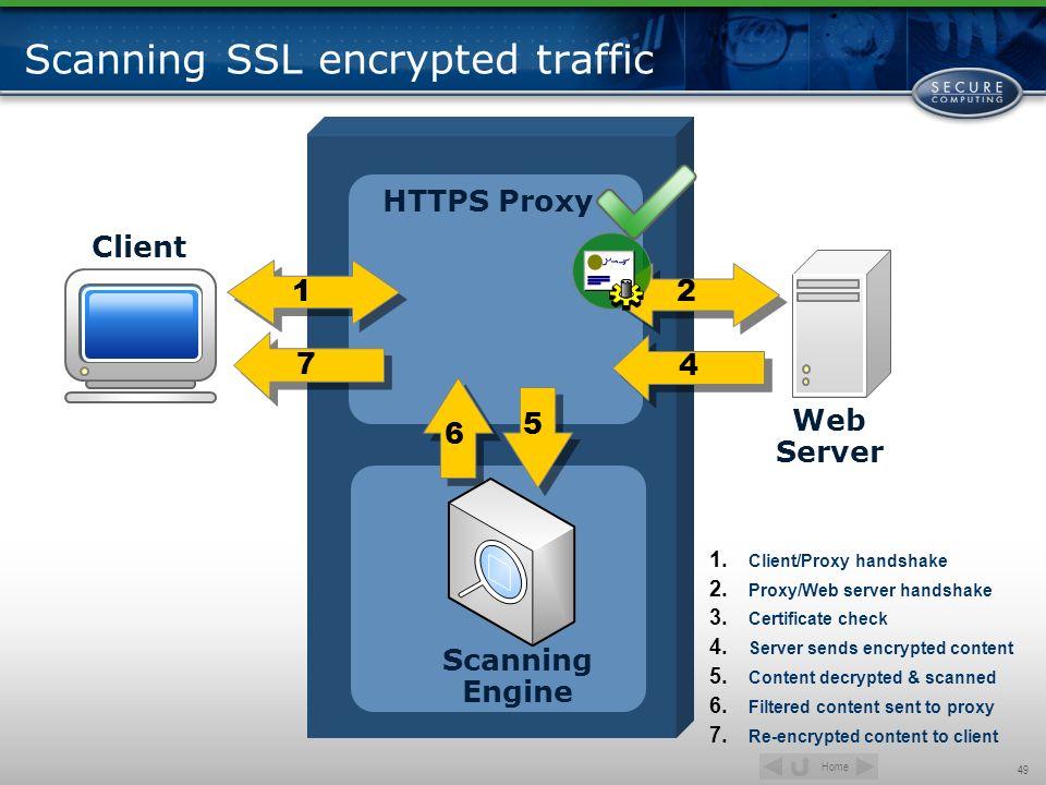 Scanning SSL encrypted traffic
