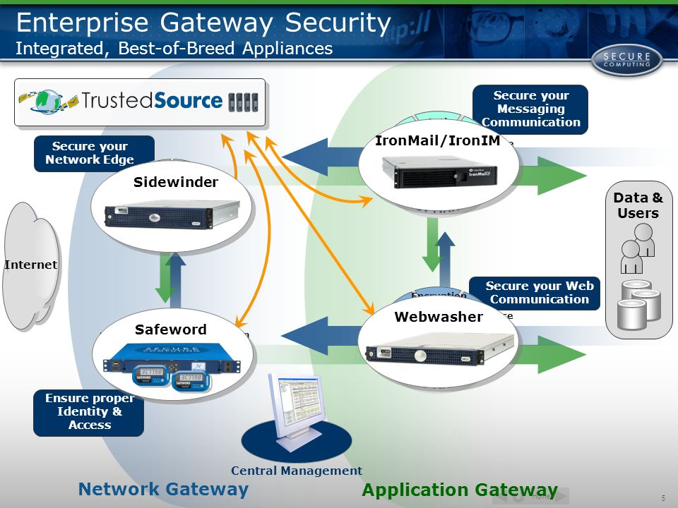 Enterprise Gateway Security Integrated, Best-of-Breed Appliances