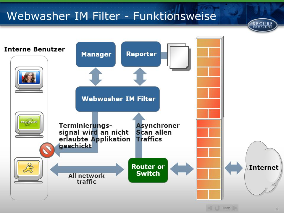 Webwasher IM Filter - Funktionsweise