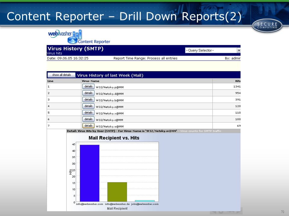 Content Reporter – Drill Down Reports(2)