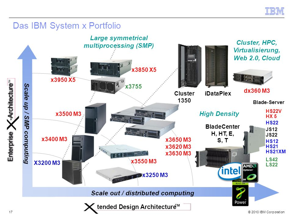 Das IBM System x Portfolio