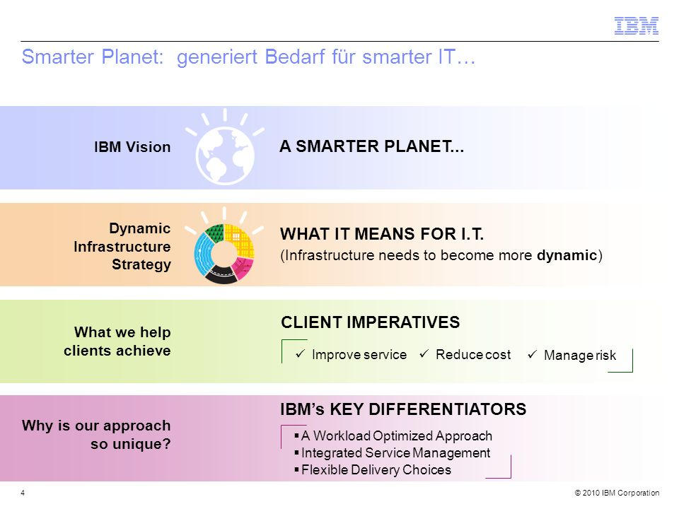 Smarter Planet: generiert Bedarf für smarter IT…