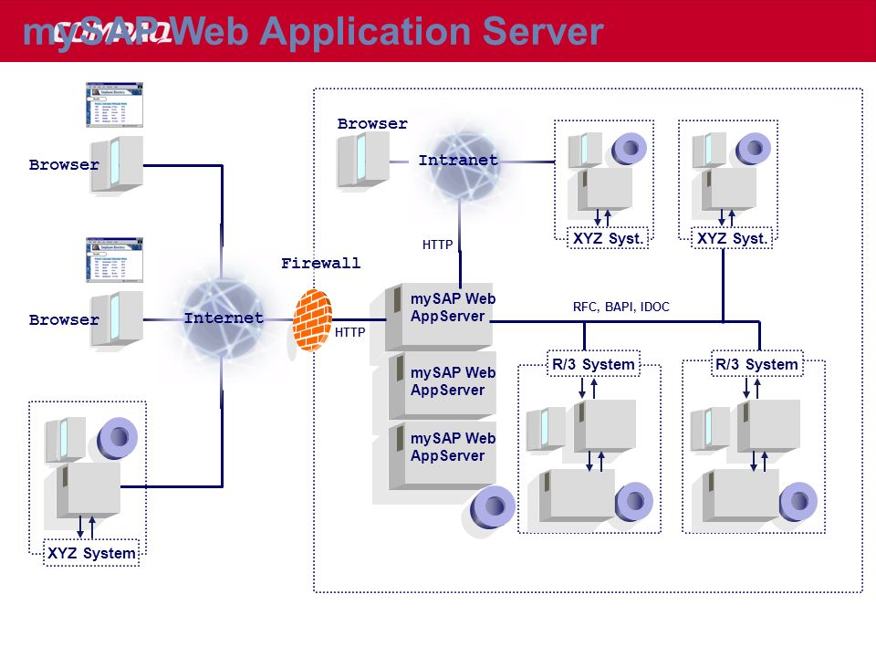 mySAP Web Application Server