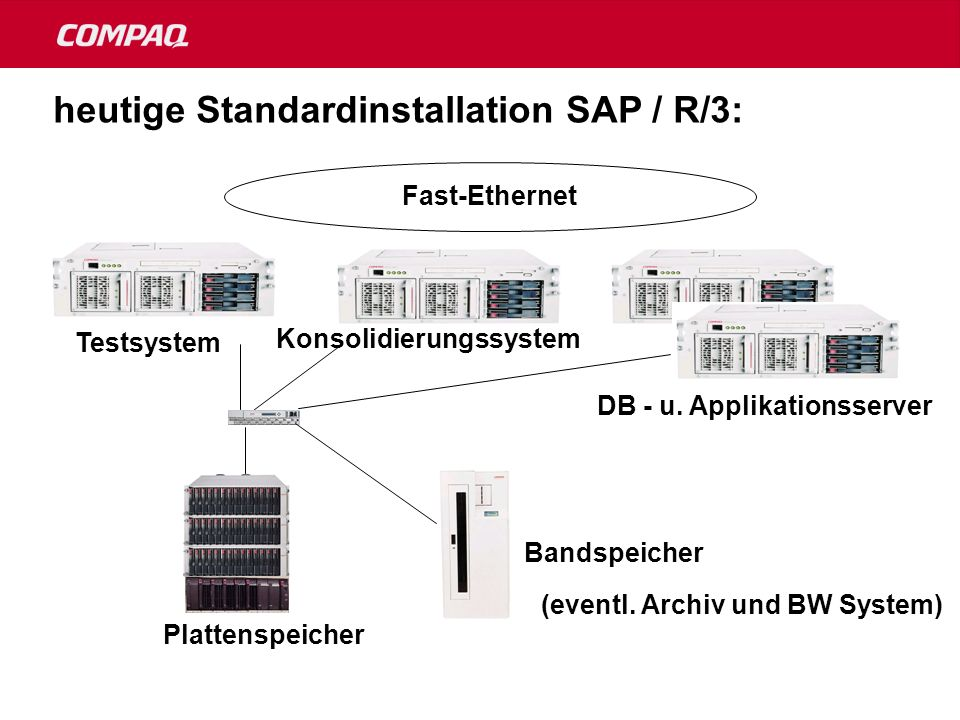 heutige Standardinstallation SAP / R/3: