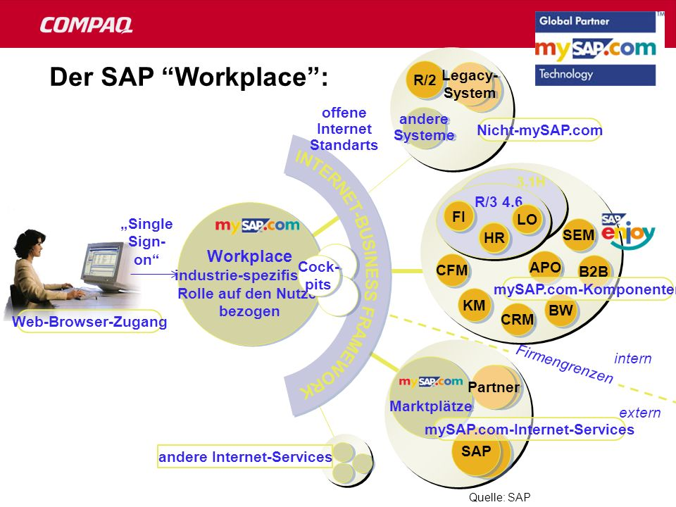 Der SAP Workplace : INTERNET-BUSINESS FRAMEWORK R/2 Legacy- System