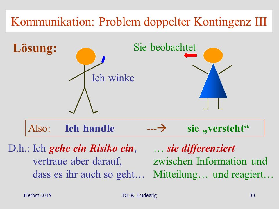 Kommunikation: Problem doppelter Kontingenz III