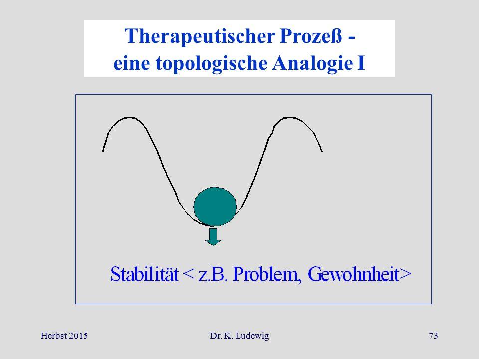 Therapeutischer Prozeß - eine topologische Analogie I