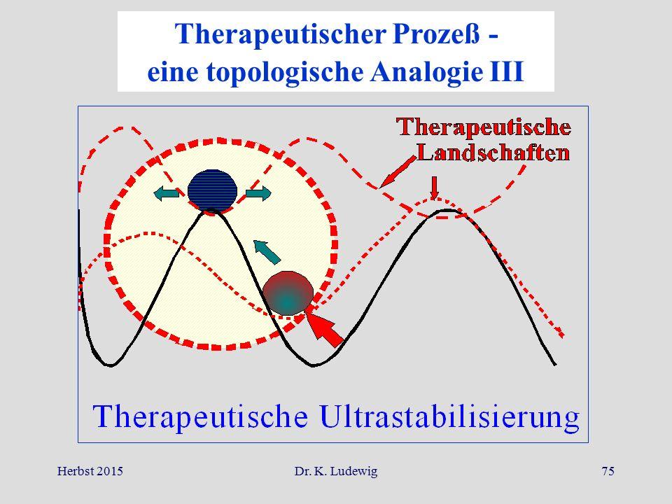 Therapeutischer Prozeß - eine topologische Analogie III