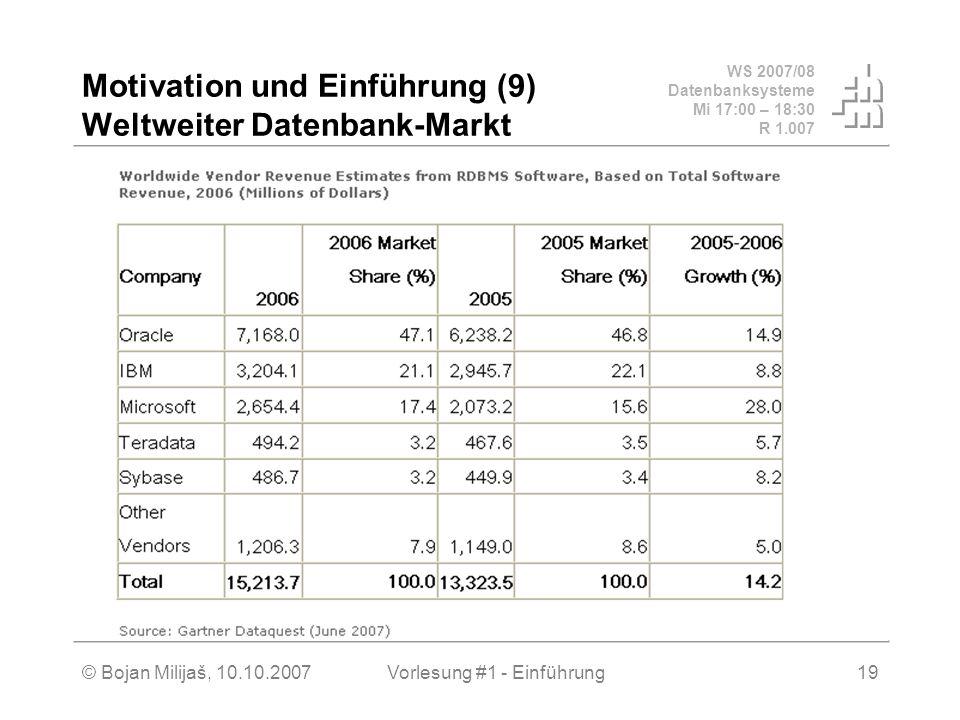 Motivation und Einführung (9) Weltweiter Datenbank-Markt