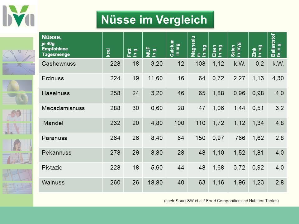 Nüsse im Vergleich Nüsse, Cashewnuss 228 18 3,20 12 108 1,12 k.W. 0,2