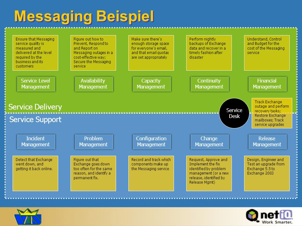 Messaging Beispiel Service Delivery Service Support