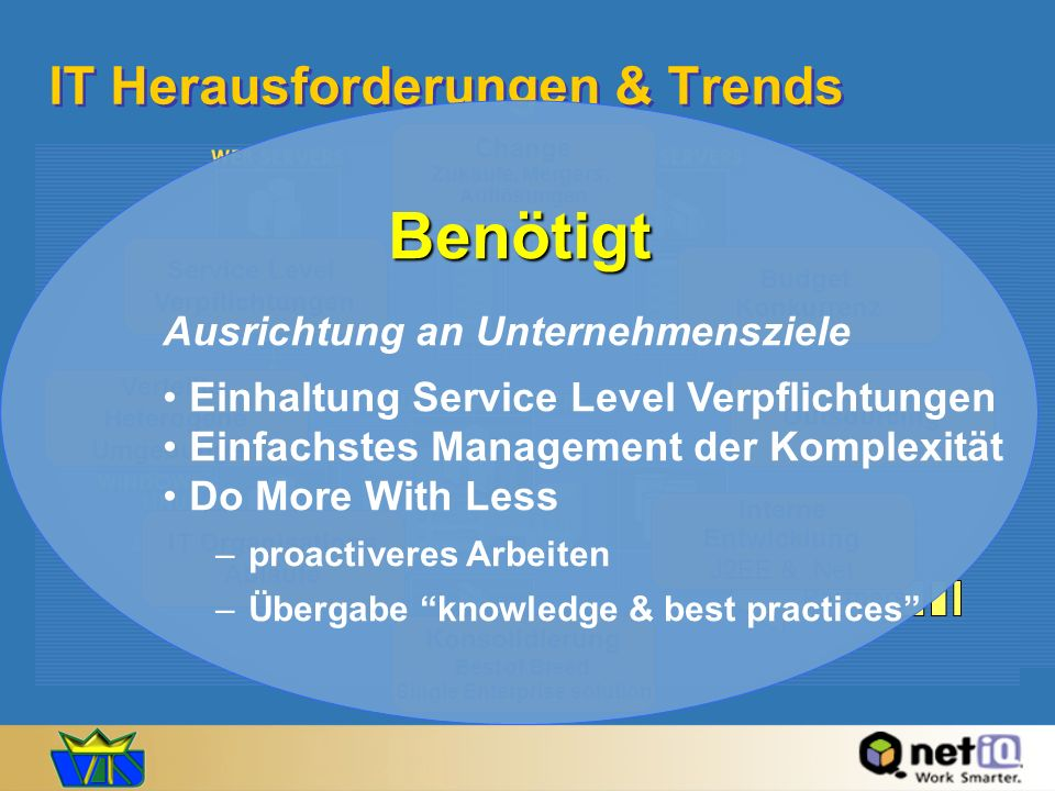 IT Herausforderungen & Trends