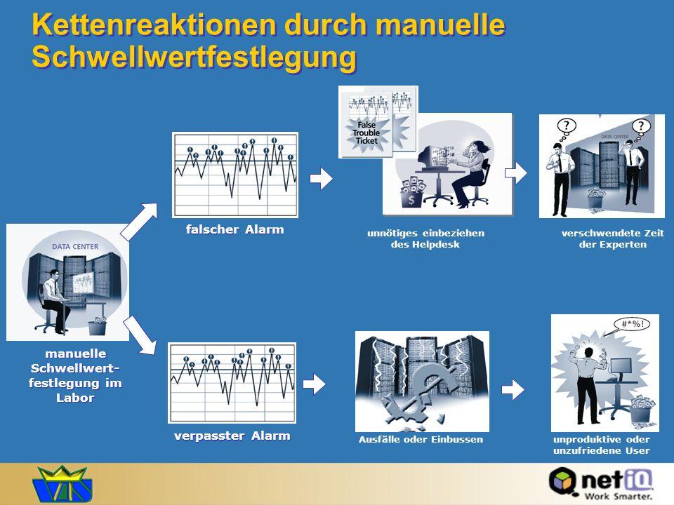 Kettenreaktionen durch manuelle Schwellwertfestlegung
