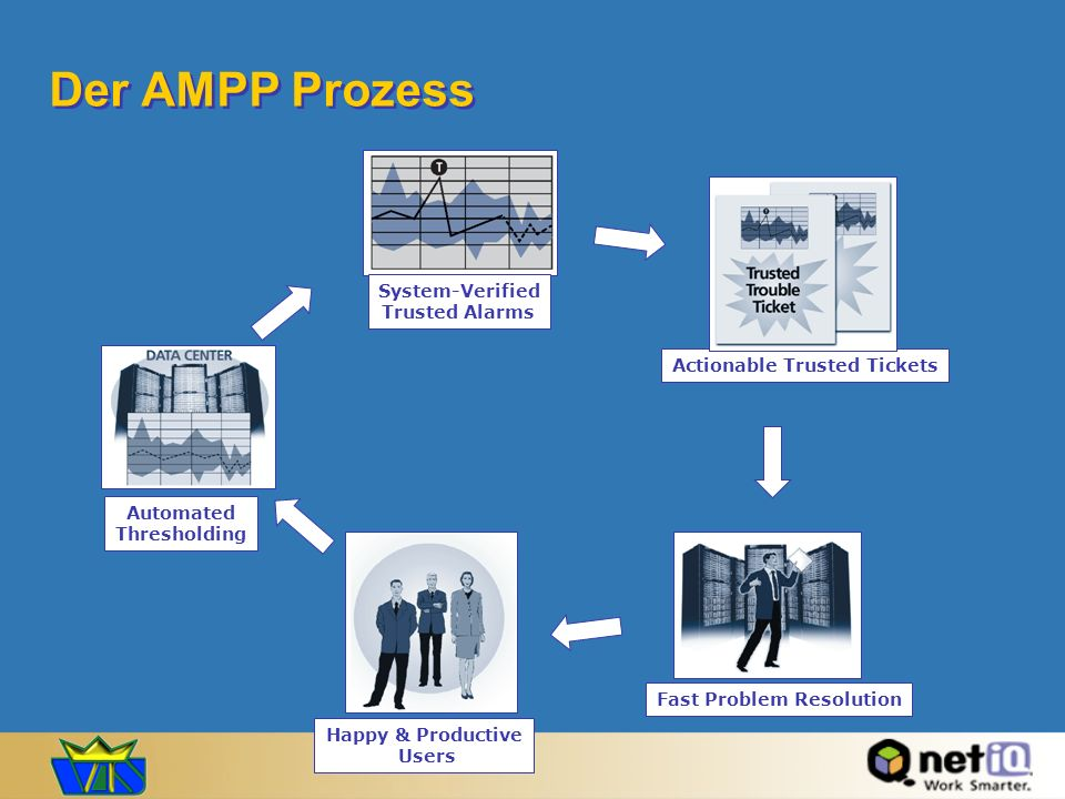Der AMPP Prozess System-Verified Trusted Alarms
