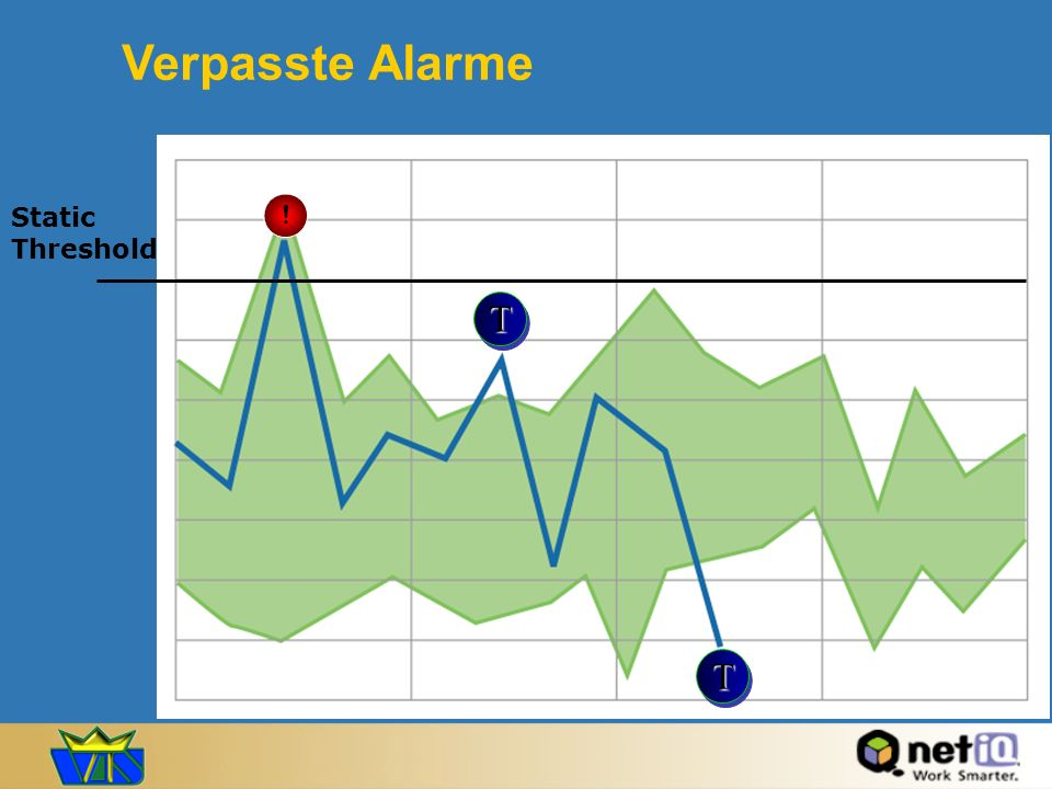 Verpasste Alarme T T ! Static Threshold