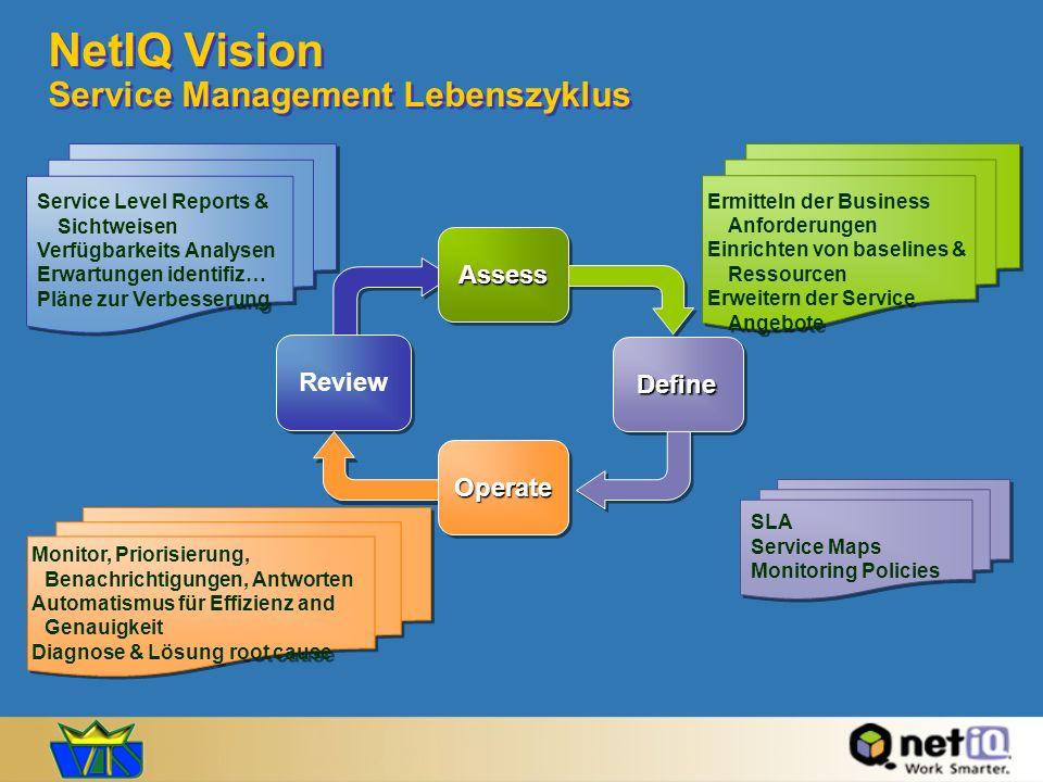 NetIQ Vision Service Management Lebenszyklus