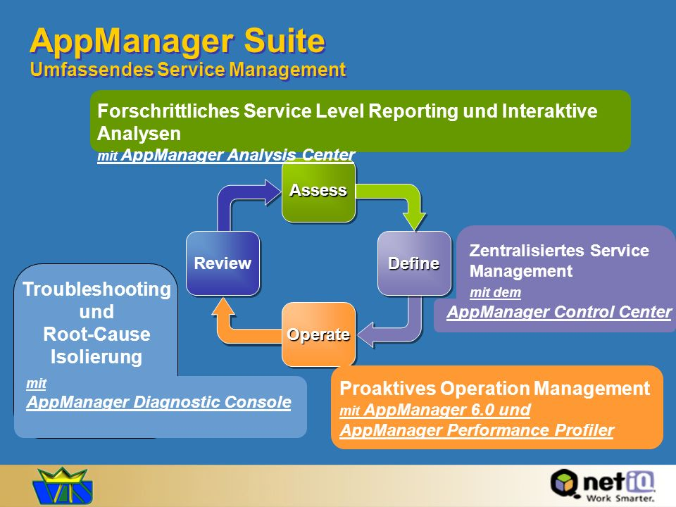 AppManager Suite Umfassendes Service Management